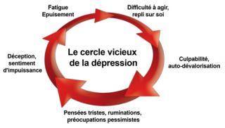 http://lancien.cowblog.fr/images/Cerveau1/depression.jpg