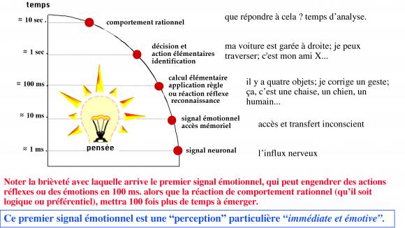 http://lancien.cowblog.fr/images/Cerveau1/tempsreaction.png