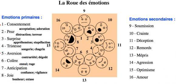 http://lancien.cowblog.fr/images/Cerveau2/rouedesemotions.jpg