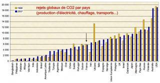 http://lancien.cowblog.fr/images/ClimatEnergie/CO2-copie-1.jpg