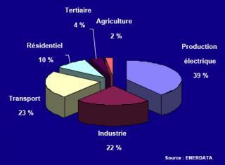 http://lancien.cowblog.fr/images/ClimatEnergie/CO2parutilissaufelec.jpg
