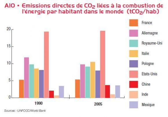 http://lancien.cowblog.fr/images/ClimatEnergie/EMISSIONCO2PARHABITANTMONDE.jpg