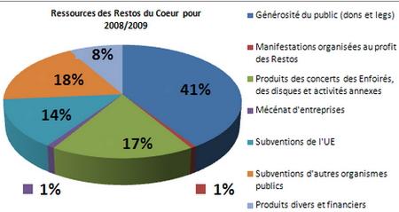 http://lancien.cowblog.fr/images/ClimatEnergie/RessourcesdesResto.jpg