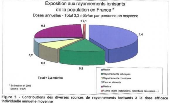 http://lancien.cowblog.fr/images/ClimatEnergie/SCHEMADESDIVERSESEXPOSITIONSDELAPOPULATIONFRANCAISEAUXRADIATIONS.jpg