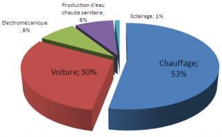 http://lancien.cowblog.fr/images/ClimatEnergie/consommationenergie.jpg