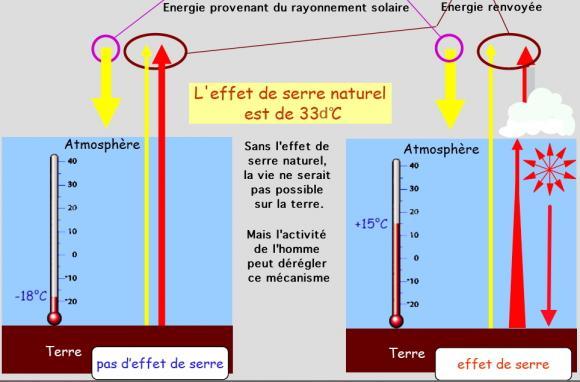 http://lancien.cowblog.fr/images/ClimatEnergie/effetserre-copie-1.jpg