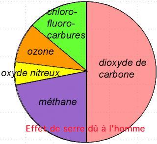 http://lancien.cowblog.fr/images/ClimatEnergie/effetserrehumain.jpg