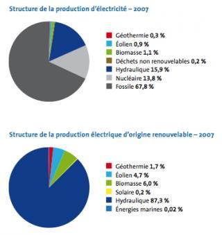http://lancien.cowblog.fr/images/ClimatEnergie/electricitemonde.jpg