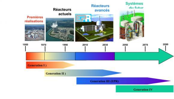 http://lancien.cowblog.fr/images/ClimatEnergie/generationnucl.jpg