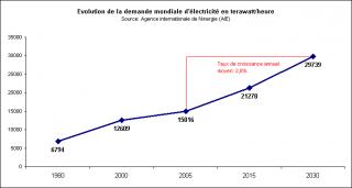 http://lancien.cowblog.fr/images/ClimatEnergie/grapheco.png
