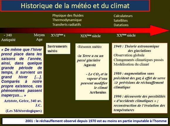 http://lancien.cowblog.fr/images/ClimatEnergie/historiqueclimat.jpg