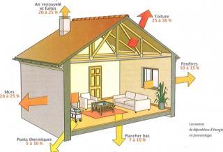 http://lancien.cowblog.fr/images/ClimatEnergie/maison.jpg