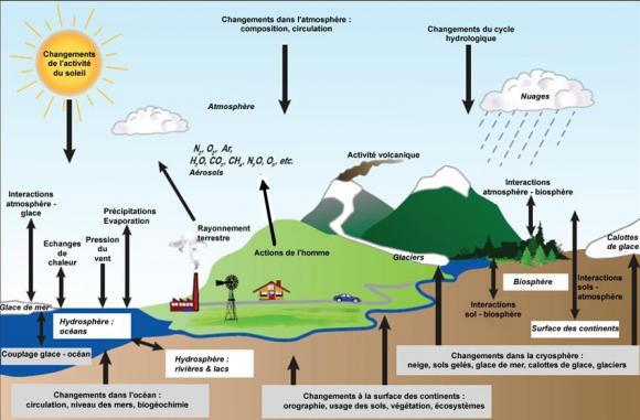 http://lancien.cowblog.fr/images/ClimatEnergie/modelisation.jpg
