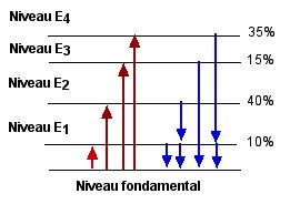http://lancien.cowblog.fr/images/ClimatEnergie/niveauxelectrons.jpg