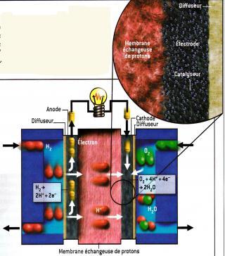 http://lancien.cowblog.fr/images/ClimatEnergie/pileacombustible.jpg