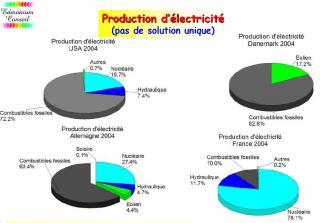 http://lancien.cowblog.fr/images/ClimatEnergie/prodelecNGO.jpg