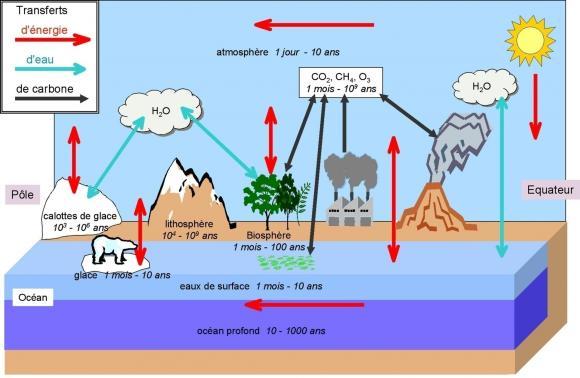 http://lancien.cowblog.fr/images/ClimatEnergie/transfertsenergie.jpg