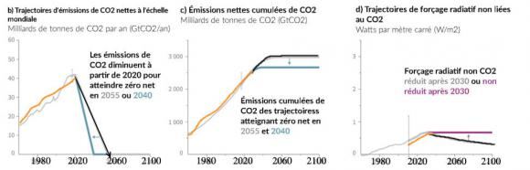 http://lancien.cowblog.fr/images/ClimatEnergie2/GIEChypotheses.jpg