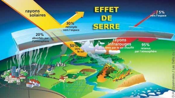 http://lancien.cowblog.fr/images/ClimatEnergie2/S7Etudelesgazaeffetdeserrecontinuentdaugmenter3965.jpg