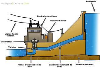 http://lancien.cowblog.fr/images/ClimatEnergie2/SchemabarrageencoupeENERGIE2DEMAIN.jpg