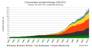 http://lancien.cowblog.fr/images/ClimatEnergie2/consoenergie.jpg