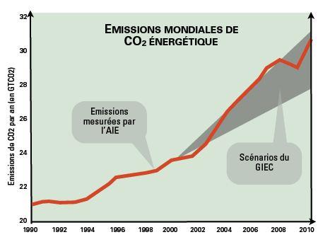 http://lancien.cowblog.fr/images/ClimatEnergie2/emissionsCO22010giec.jpg