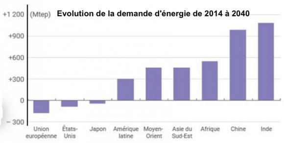 http://lancien.cowblog.fr/images/ClimatEnergie2/energieparpays.jpg