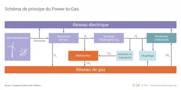 http://lancien.cowblog.fr/images/ClimatEnergie2/principepowertogaszoom.png