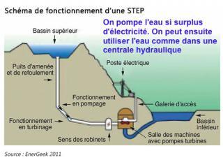 http://lancien.cowblog.fr/images/ClimatEnergie2/schemadefonctionnementdunestep.jpg