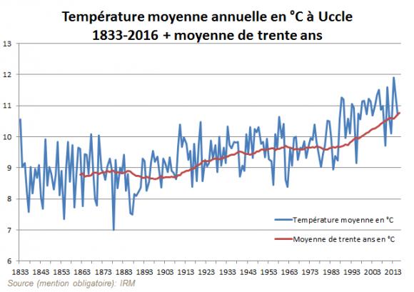 http://lancien.cowblog.fr/images/ClimatEnergie2/temperaturefrtcm326274952.png