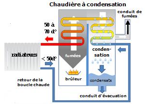 http://lancien.cowblog.fr/images/EnergieClimat2/chaudiereacondensation2.png