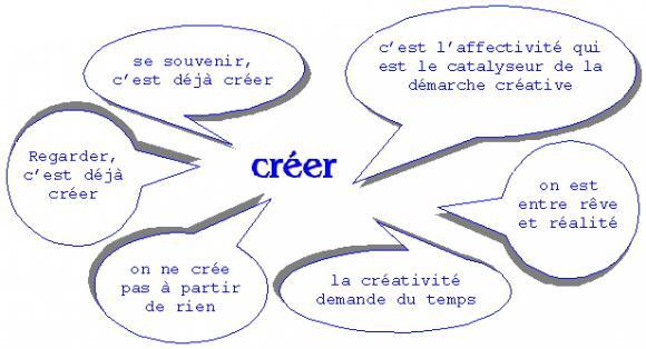 http://lancien.cowblog.fr/images/Images2-1/creer.jpg