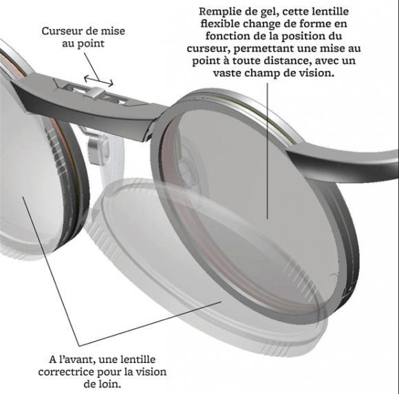 http://lancien.cowblog.fr/images/Objetsdivers/lunettes.jpg