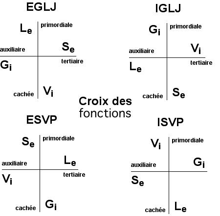 http://lancien.cowblog.fr/images/Prefcerebrales/4croixfonctions-copie-1.jpg