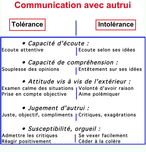 http://lancien.cowblog.fr/images/Prefcerebrales/Tolerance.jpg