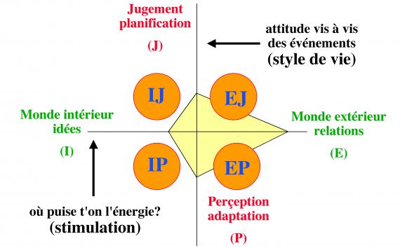 http://lancien.cowblog.fr/images/Prefcerebrales/attitudes.png