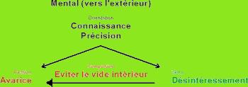 http://lancien.cowblog.fr/images/Prefcerebrales/enneatype5.jpg
