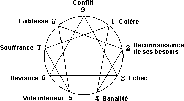 http://lancien.cowblog.fr/images/Prefcerebrales/evitements.jpg