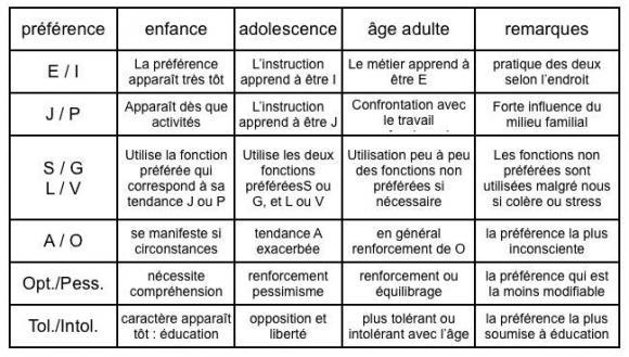 http://lancien.cowblog.fr/images/Prefcerebrales/evolutionpreferencestab.jpg
