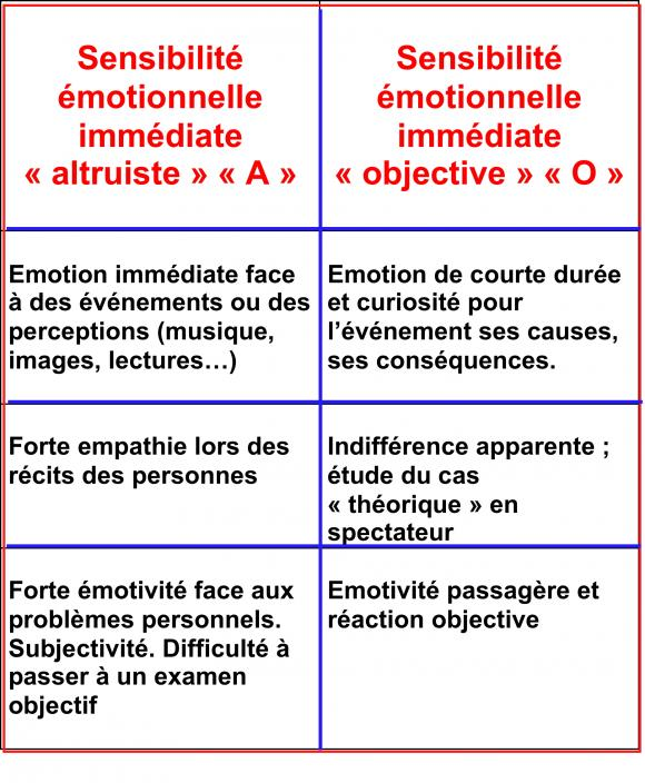 http://lancien.cowblog.fr/images/Prefcerebrales/perceptionAO.jpg