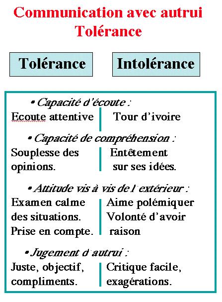 http://lancien.cowblog.fr/images/Prefcerebrales/schematolerance.png