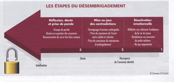 http://lancien.cowblog.fr/images/Psycho/desengagement.jpg