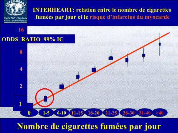 http://lancien.cowblog.fr/images/SanteBiologie-1/tabacetmdecinevasculairesfasamedi090120103728.jpg