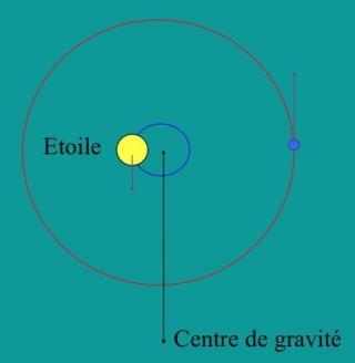http://lancien.cowblog.fr/images/Sciences/Centregravite.jpg