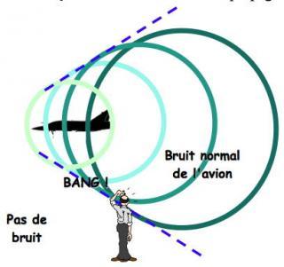 http://lancien.cowblog.fr/images/Sciences/ondesupersonique.jpg