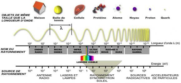 http://lancien.cowblog.fr/images/Sciences/spectreluminuex.jpg