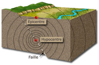 http://lancien.cowblog.fr/images/Sciences2/320pxSeismeEpicentreHypocentreFailletectonique.jpg