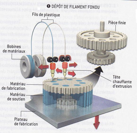 http://lancien.cowblog.fr/images/Sciences2/3Dfilament.jpg