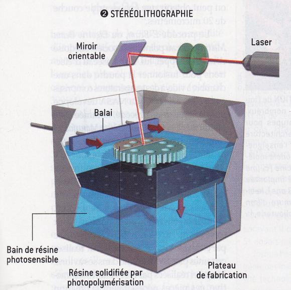 http://lancien.cowblog.fr/images/Sciences2/3Dlitho.jpg