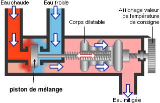 http://lancien.cowblog.fr/images/Sciences2/cartouchethermostatique.jpg